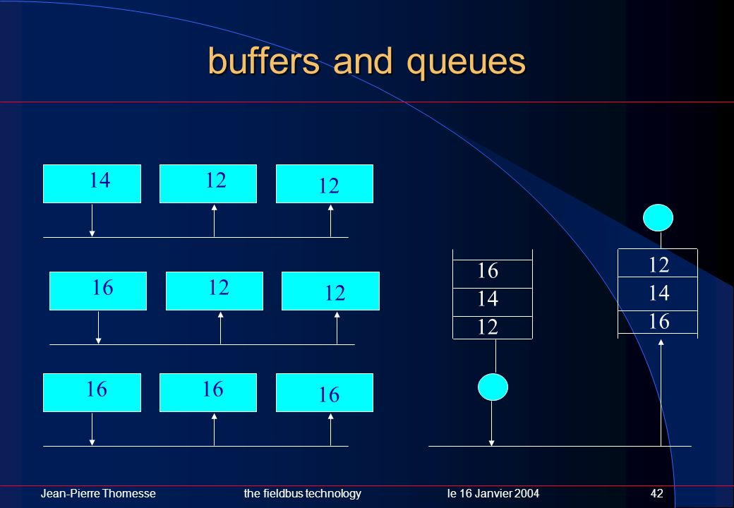 buffers and queues 14 12 12 12 16 16 12 12 14 14 16 12 16 16 16