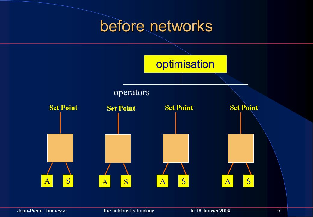 before networks optimisation operators S A S A S A S A Set Point