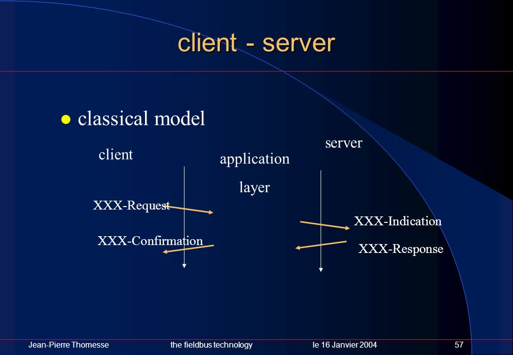 client - server classical model server client application layer