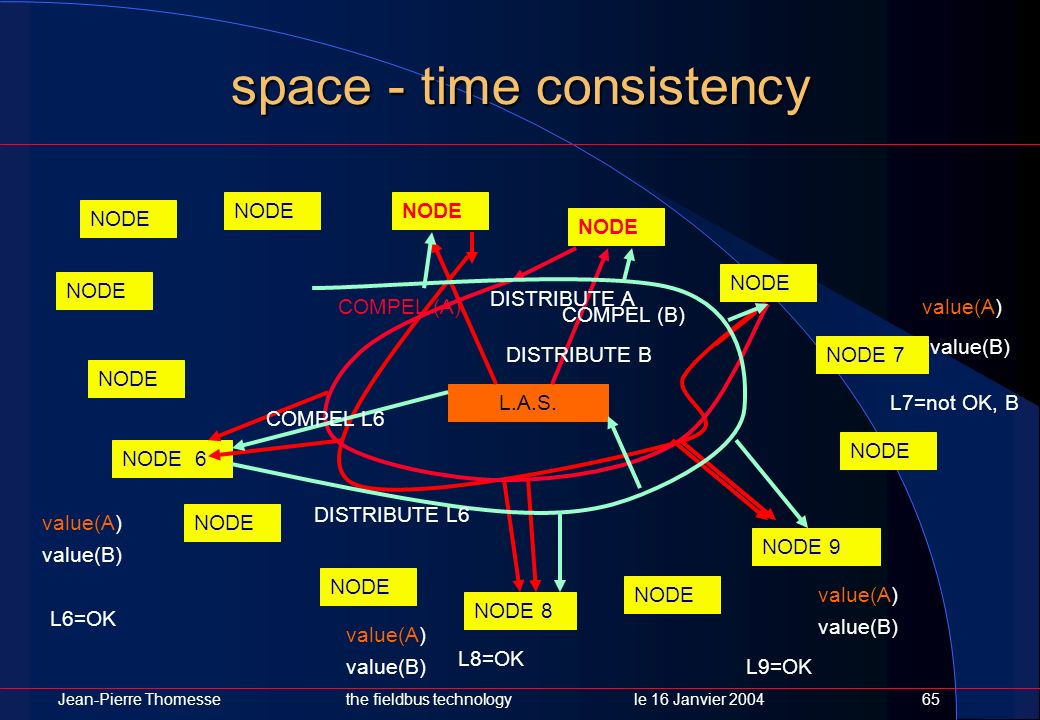 space - time consistency