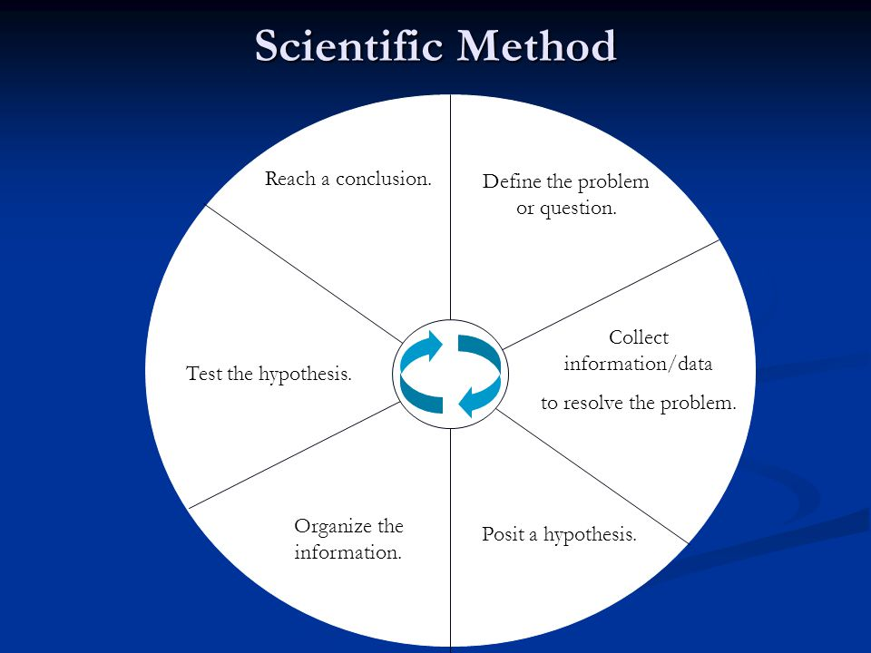 the scientific method essay Studying the scientific method science is a system of knowledge which we derive from observation science can be divided into two distinct fields one of these is social science, which can be described as the study of the social life of human beings.