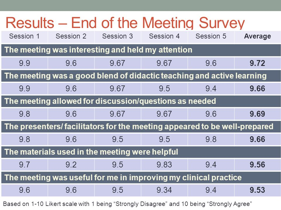 Results – End of the Meeting Survey