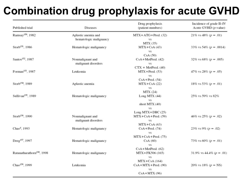 Combination drug prophylaxis for acute GVHD