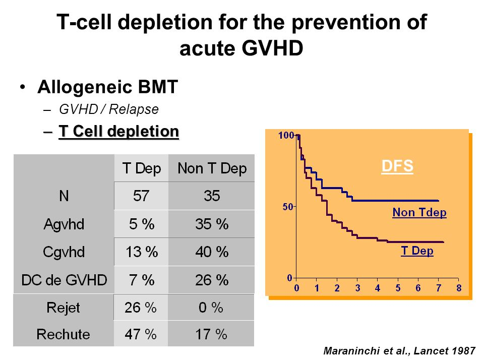 T-cell depletion for the prevention of