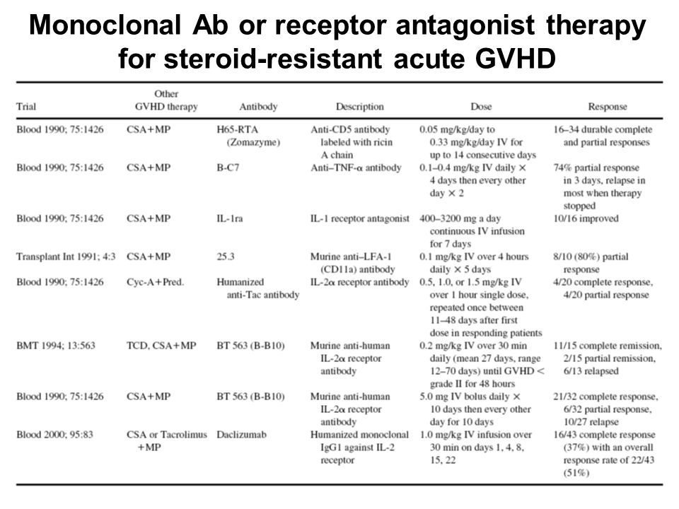 Monoclonal Ab or receptor antagonist therapy