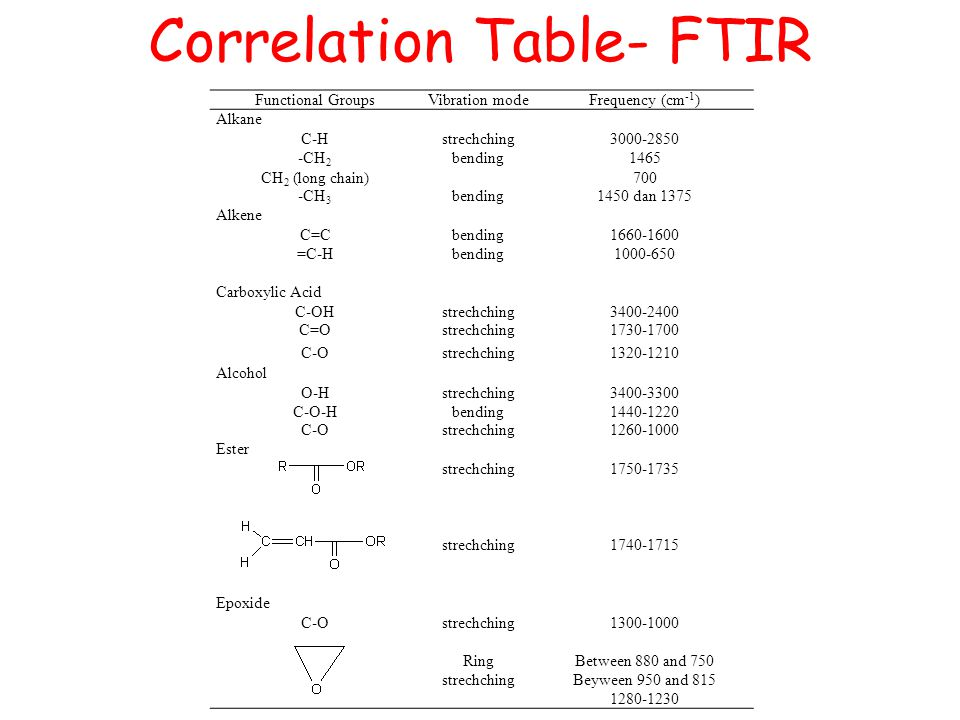 Scope describe the absorption of radiation by ppt video online download - Infrared spectroscopy correlation table ...