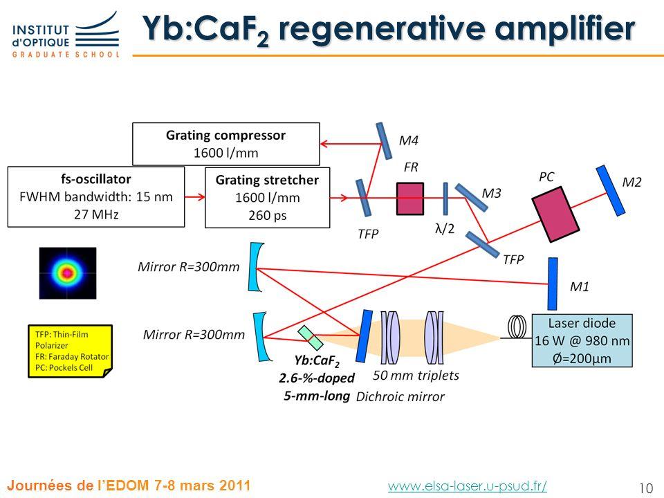 Yb:CaF2 regenerative amplifier