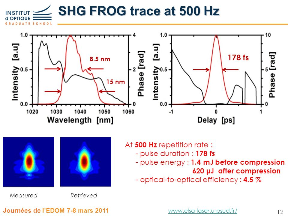 SHG FROG trace at 500 Hz 178 fs At 500 Hz repetition rate :