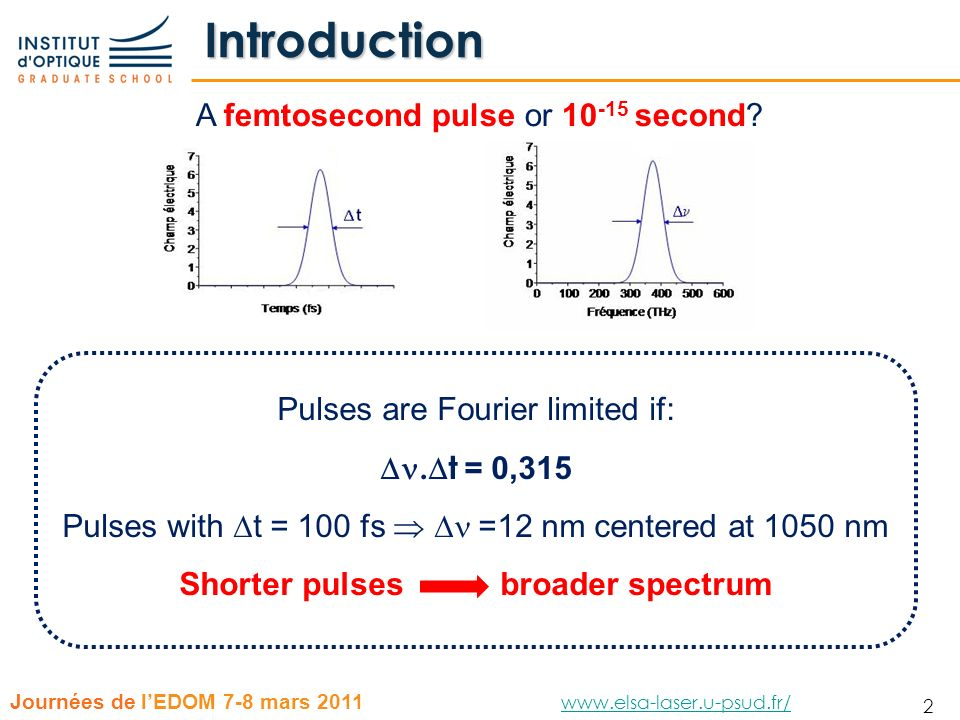 Shorter pulses broader spectrum