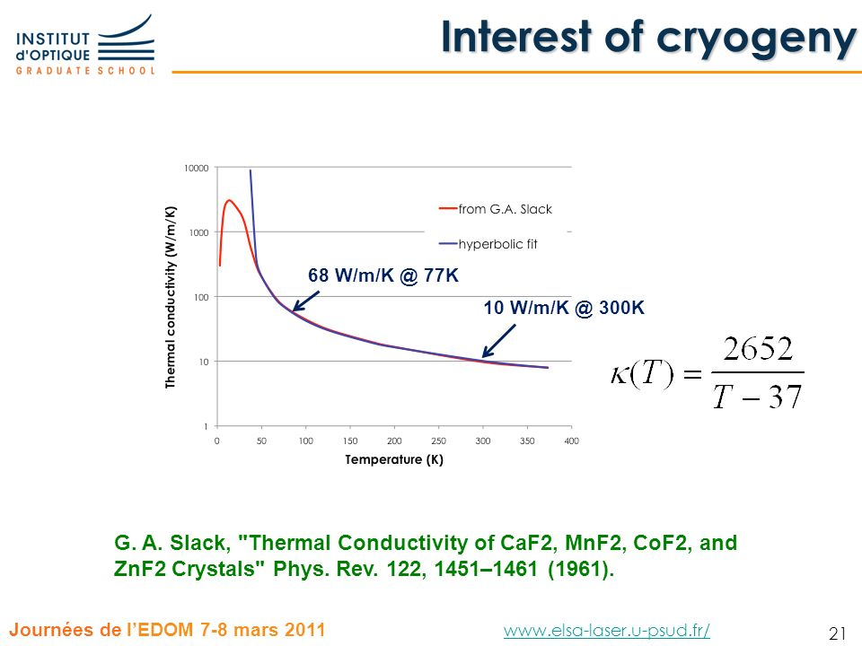 Interest of cryogeny 10 W/m/K @ 300K. 68 W/m/K @ 77K.