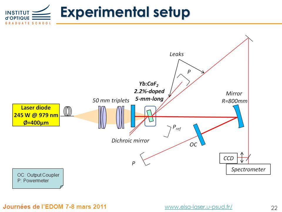 Experimental setup OC: Output Coupler P: Powermeter
