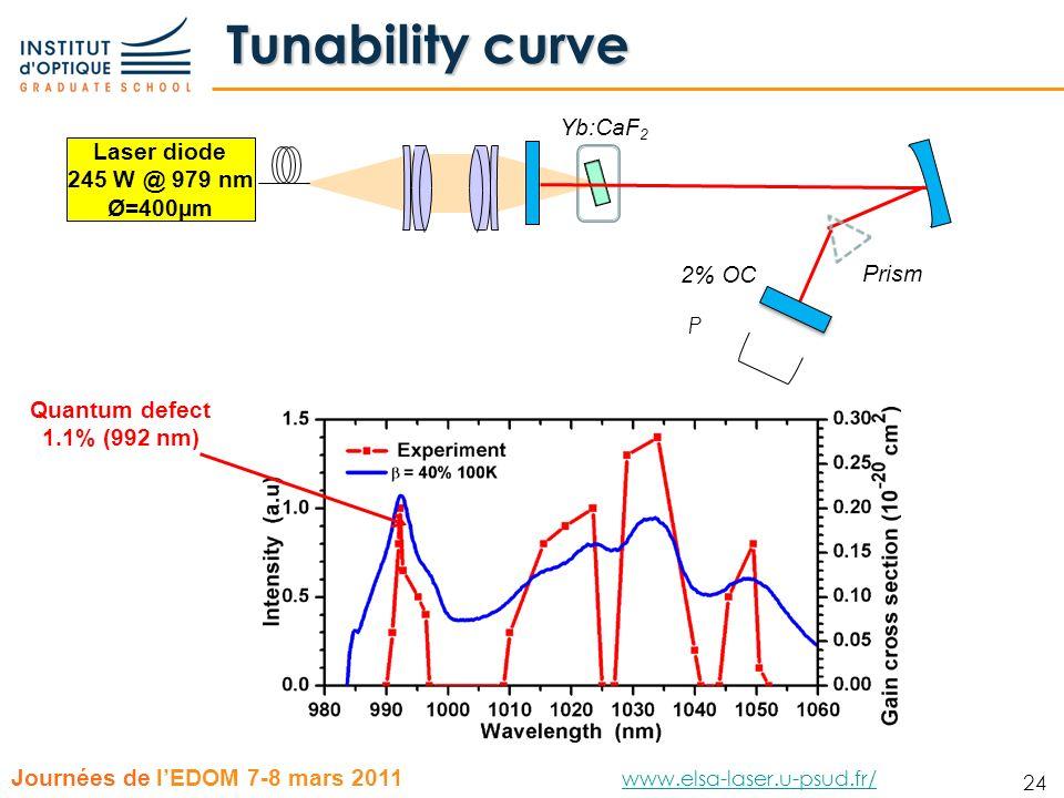 Tunability curve Yb:CaF2 Laser diode 245 W @ 979 nm Ø=400µm 2% OC