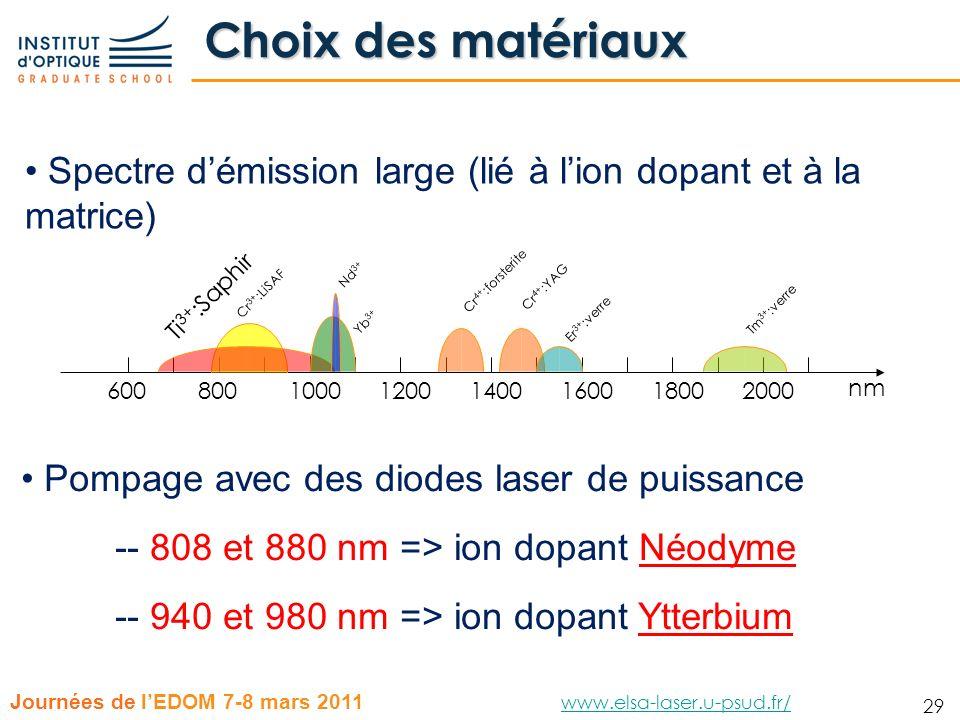 Choix des matériaux Spectre d'émission large (lié à l'ion dopant et à la matrice) Nd3+ Cr4+:forsterite.