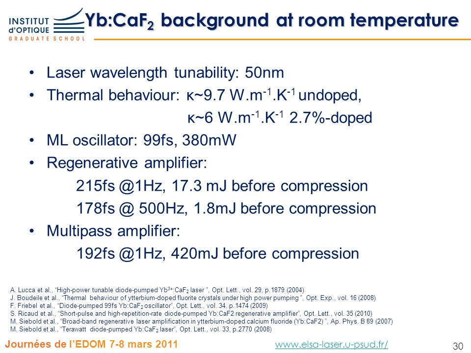 Yb:CaF2 background at room temperature