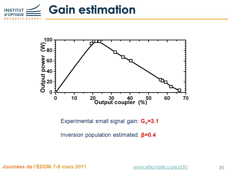 Gain estimation Experimental small signal gain: Go=3.1