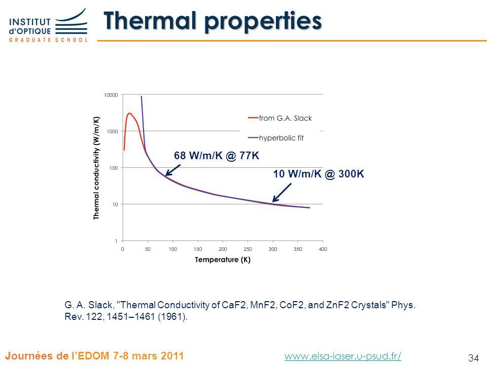 Thermal properties 68 W/m/K @ 77K 10 W/m/K @ 300K