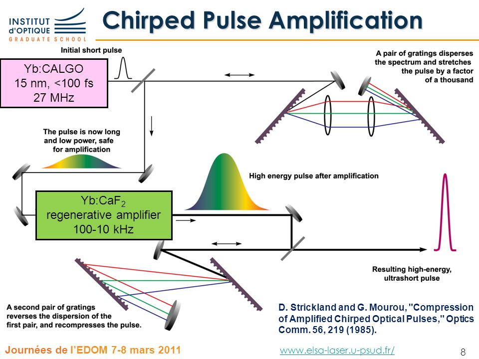 Chirped Pulse Amplification