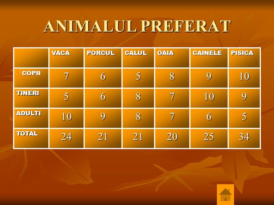 ANIMALUL PREFERAT 7 6 5 8 9 10 24 21 20 25 34 VACA PORCUL CALUL OAIA
