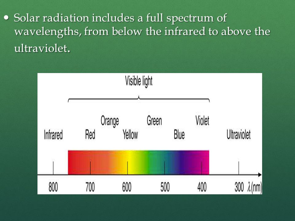 Solar radiation includes a full spectrum of wavelengths, from below the infrared to above the ultraviolet.