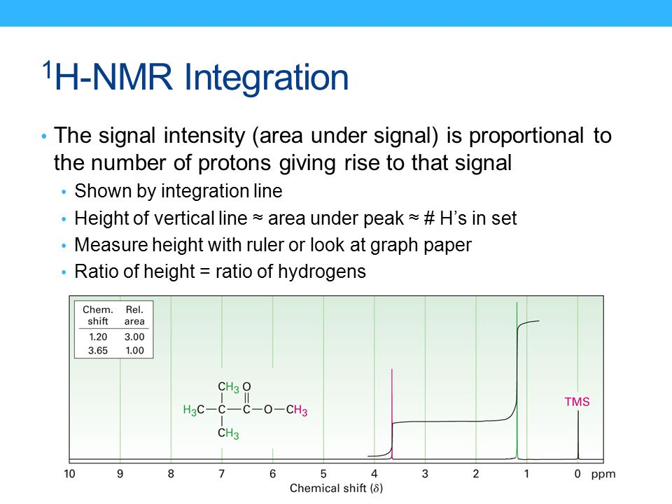 H Nmr Integration The Signal Intensity Area Under Signal Is Proportional To The Number Of Protons Giving Rise To That Signal furthermore Scottables L moreover Px Sudoku Puzzle Hard For Brute Force Svg additionally Multiply Rational Expressions as well Unit Circle Game. on number line graph paper