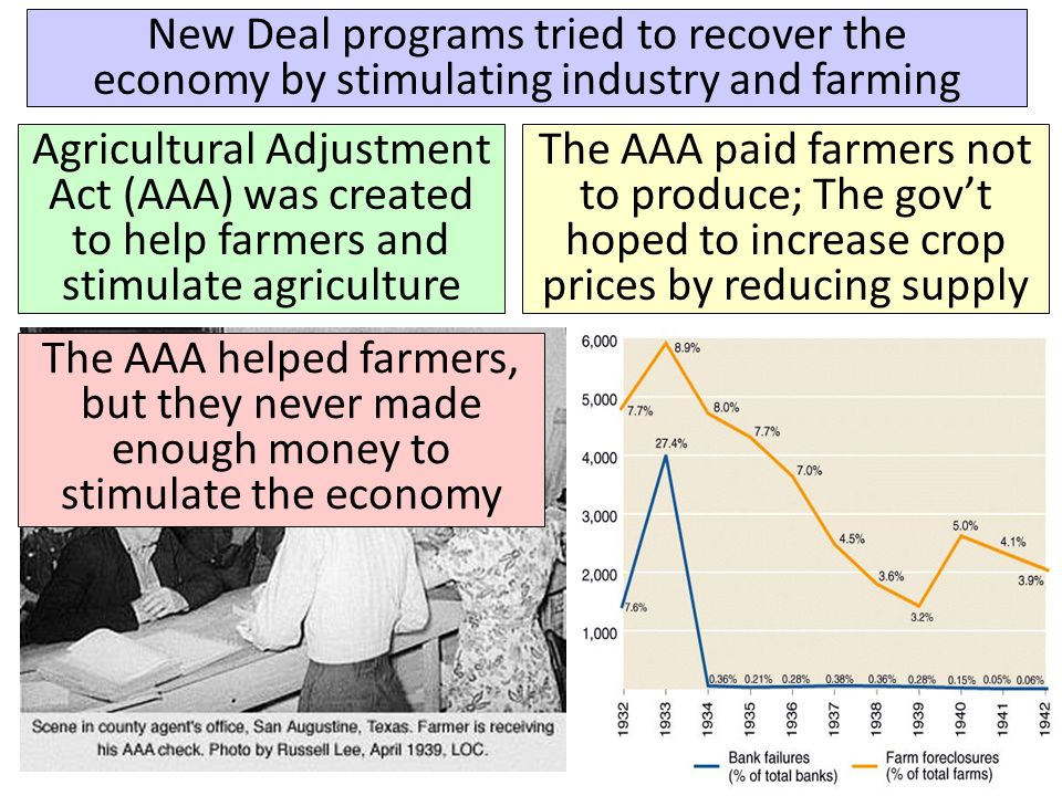 economic programs post depression the new deal The clash between democrats and republicans over the nation's economic new deal made great depression programs geared to revive the economy.