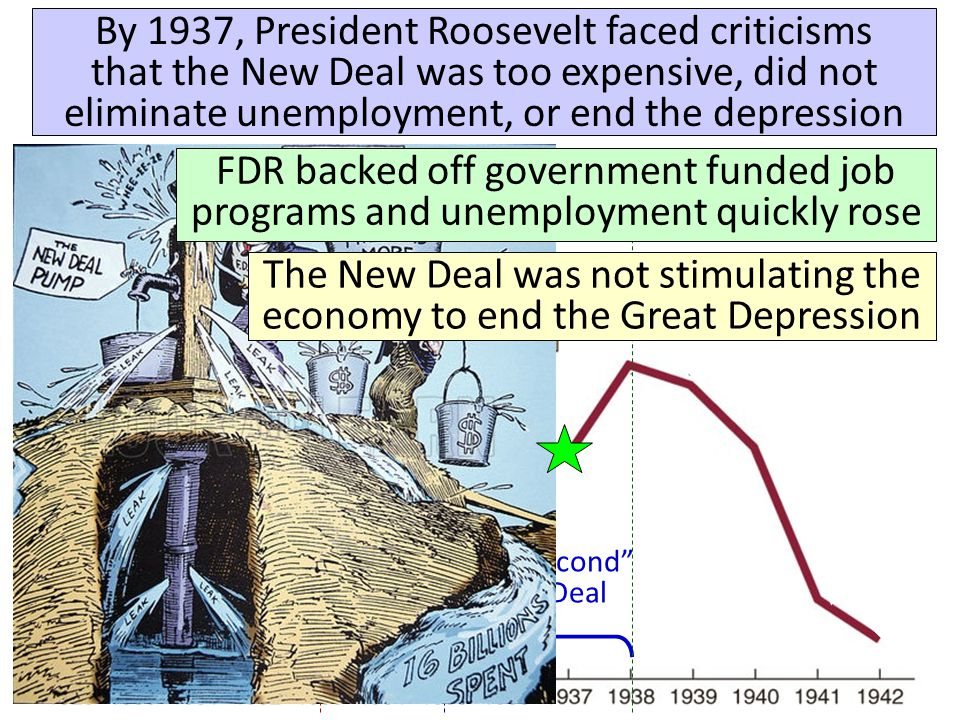 The Great Depression, The New Deal, World War II and the Crash of '08