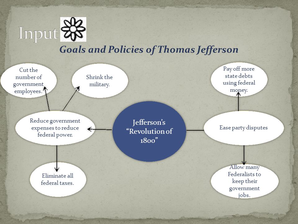Goals and Policies of Thomas Jefferson