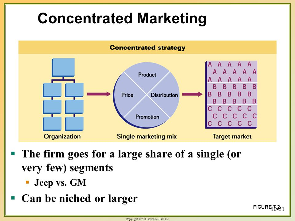 Identifying Market Segments and Selecting Target Markets ...