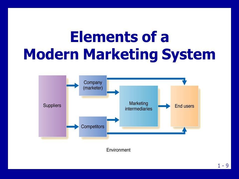 elements of a customer driven marketing Integrated strategy, omnichannel versus multichannel, predictive analytics, customer insights and attribution these are the are the elements of data-driven marketing that will differentiate.