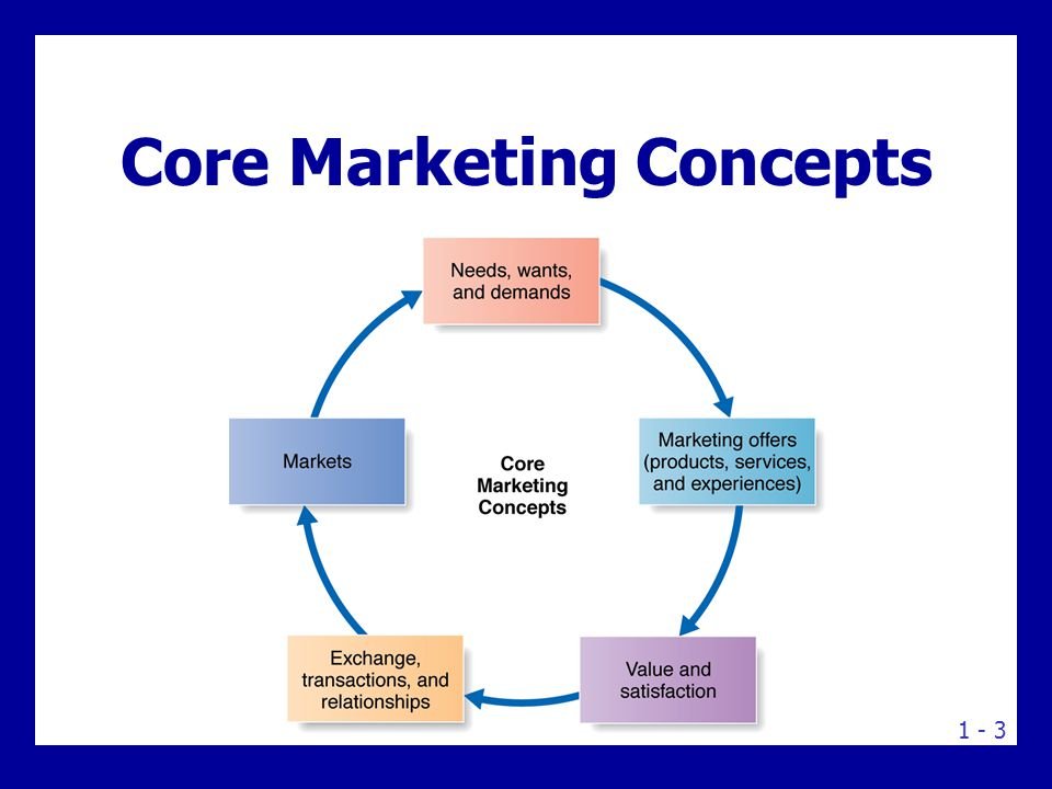 "value and satisfaction in marketing concept Entrepreneurial values, environmental marketing and customer satisfaction:   environmental marketing system that is propositioned to lead to customer  satisfaction  according to kotler (2006) ""the societal marketing concept holds  that the."