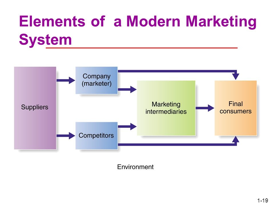Elements of a Modern Marketing System