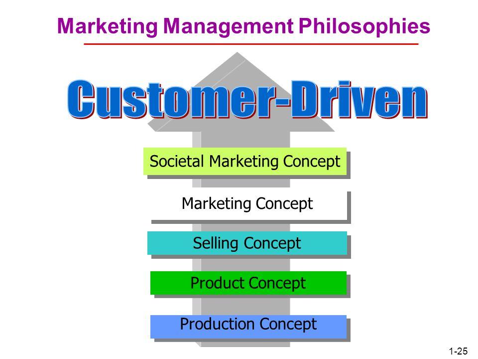 societal marketing concept