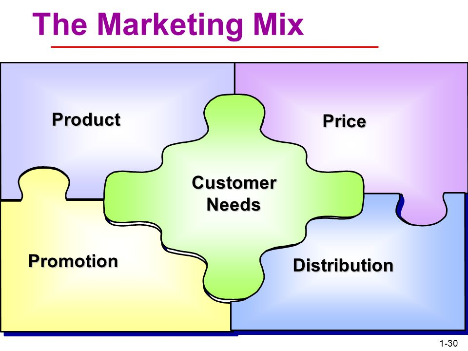 The Marketing Mix Product Price Customer Needs Promotion Distribution