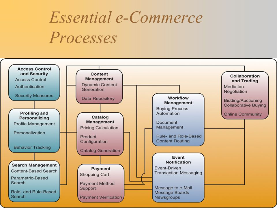 Essential e-Commerce Processes