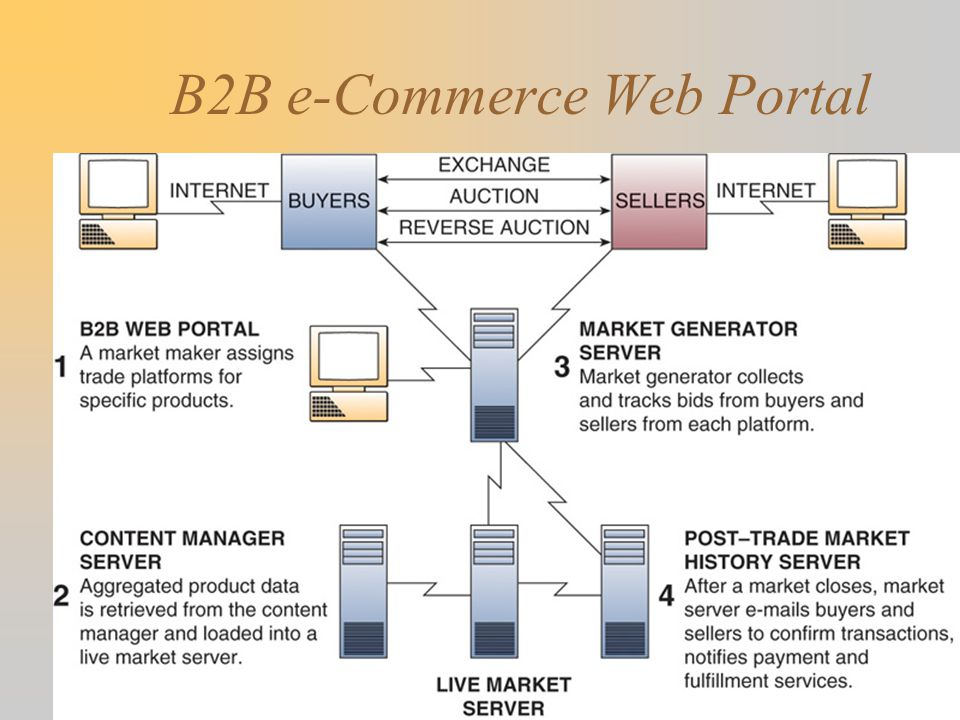 B2B e-Commerce Web Portal