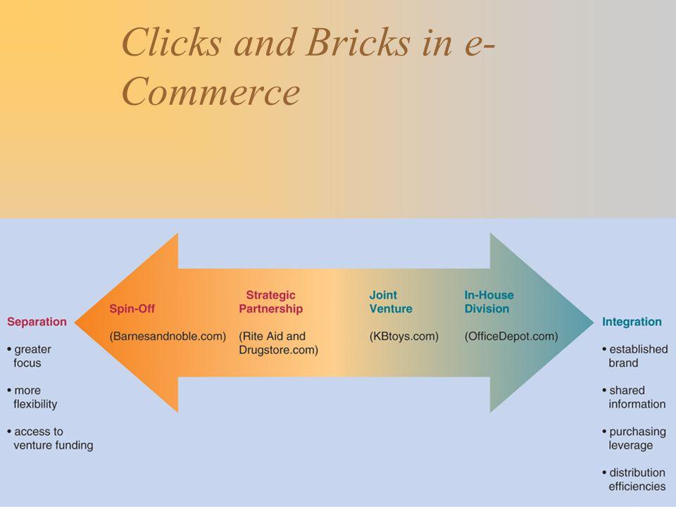 Clicks and Bricks in e-Commerce
