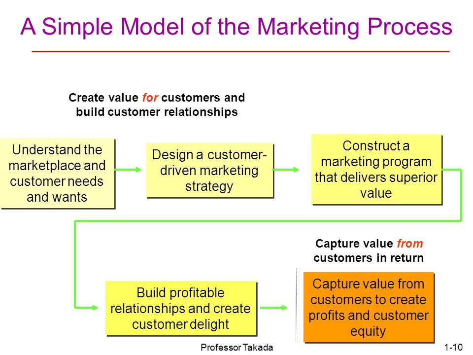 A Simple Model of the Marketing Process
