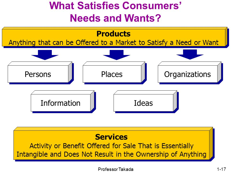 What Satisfies Consumers' Needs and Wants