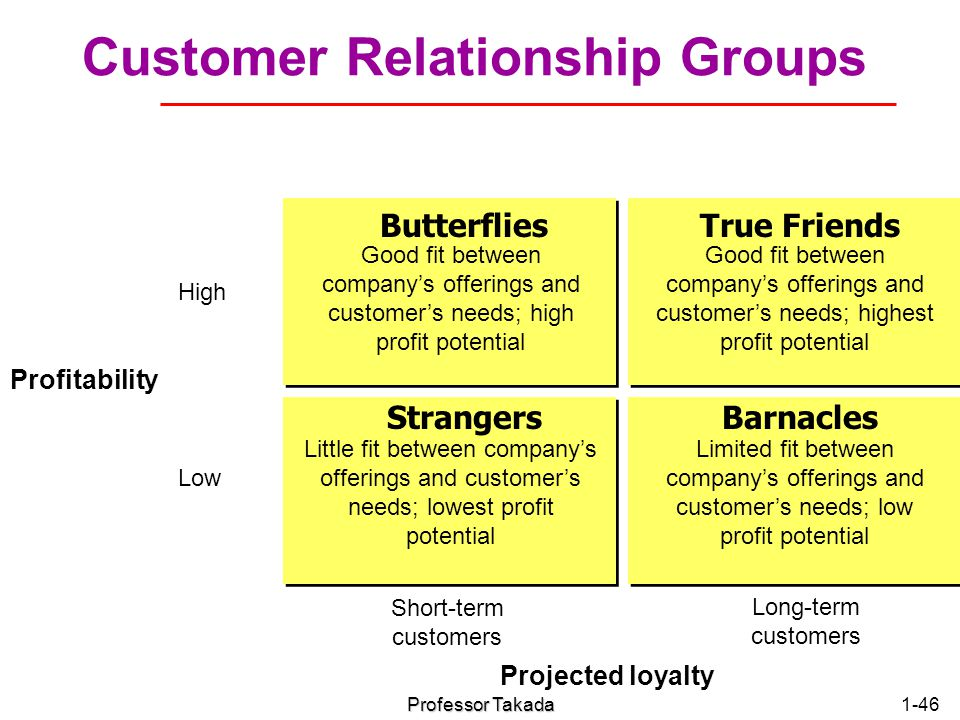 Customer Relationship Groups