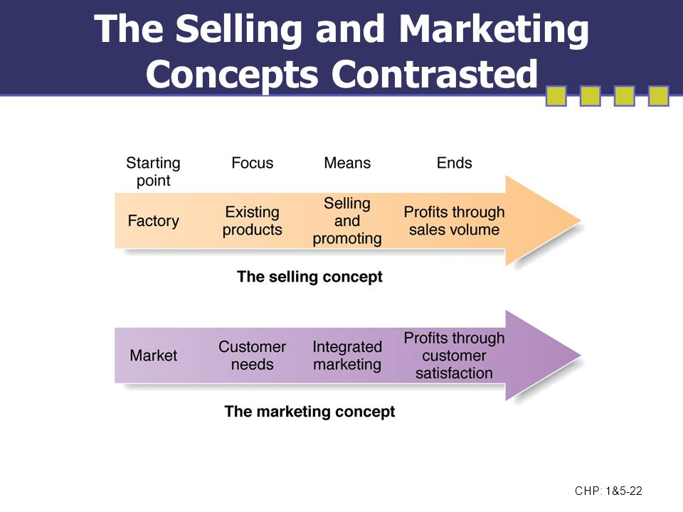 The Selling and Marketing Concepts Contrasted