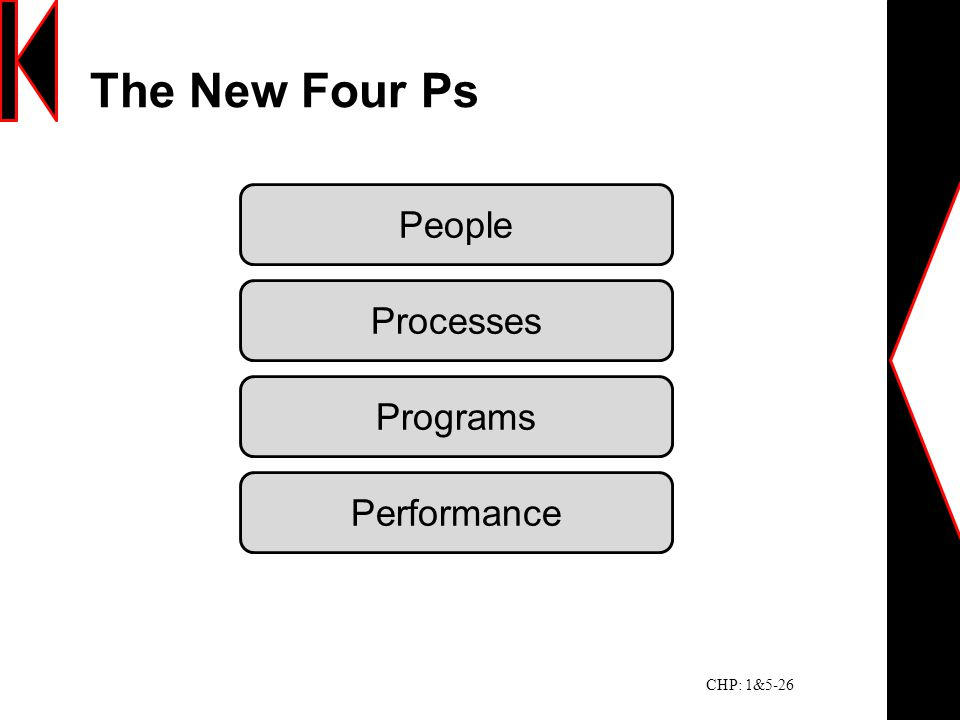The New Four Ps People Processes Programs Performance