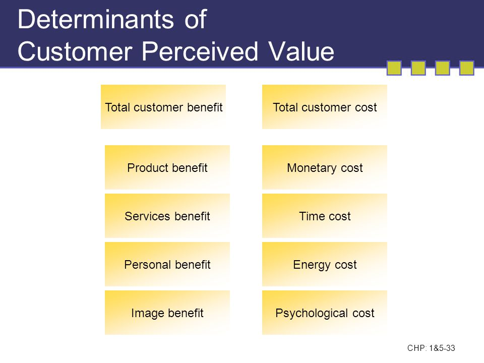 Determinants of Customer Perceived Value