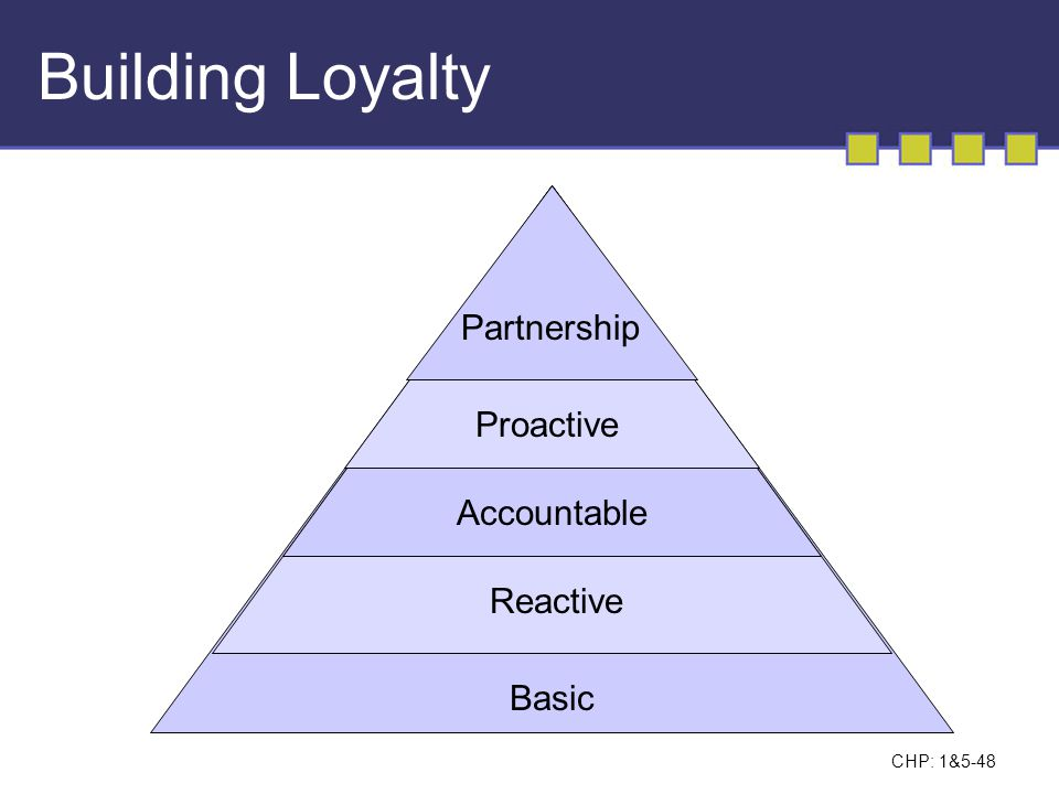 Building Loyalty Partnership Proactive Accountable Reactive Basic