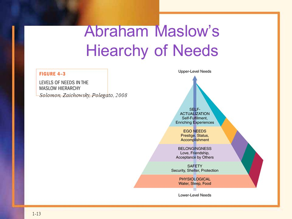Abraham Maslow's Hiearchy of Needs