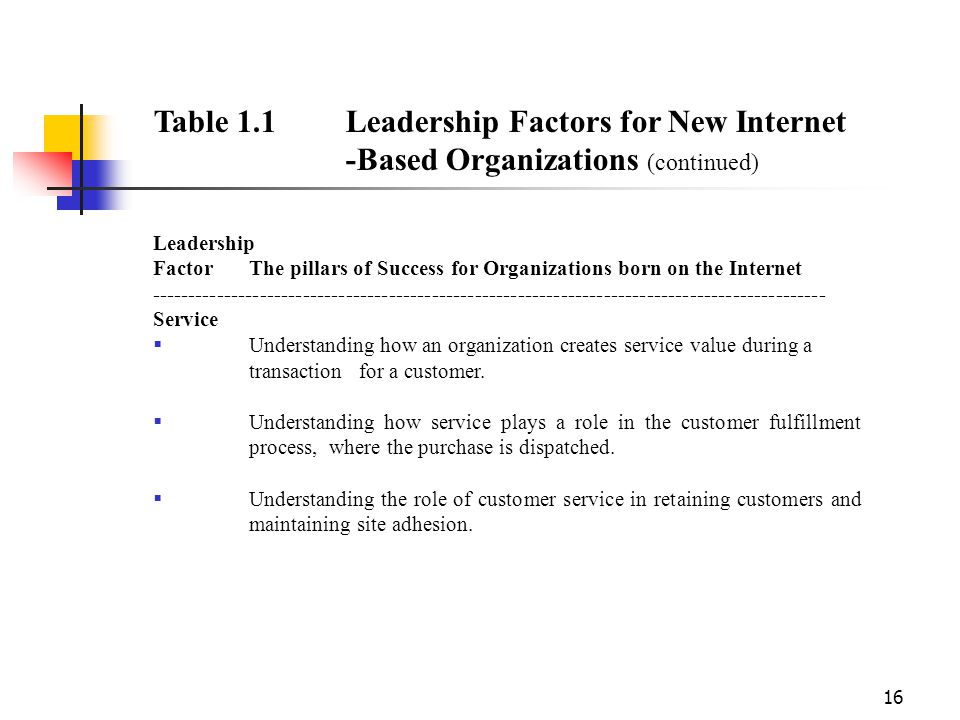 understanding the importance and role of management and leadership in organizations The importance of leadership to organizational success  new leaders need to  understand that these concepts are essential for effectiveness and personal  growth  skills (such as understanding costs) that are relevant to the role   well liked by their clients .