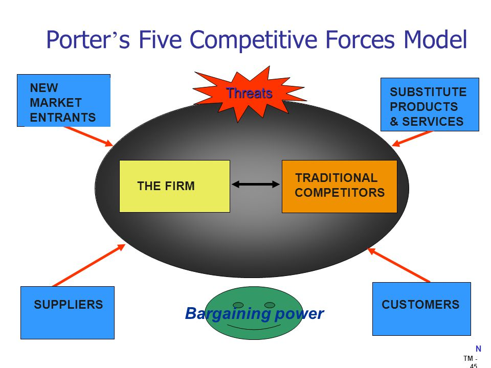 Apple: Porter's 5 Forces Analysis