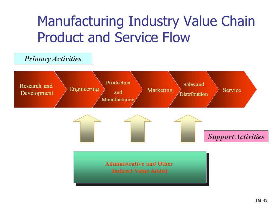 Engineering Marketing Strategies : E commerce formulation of strategy ppt download