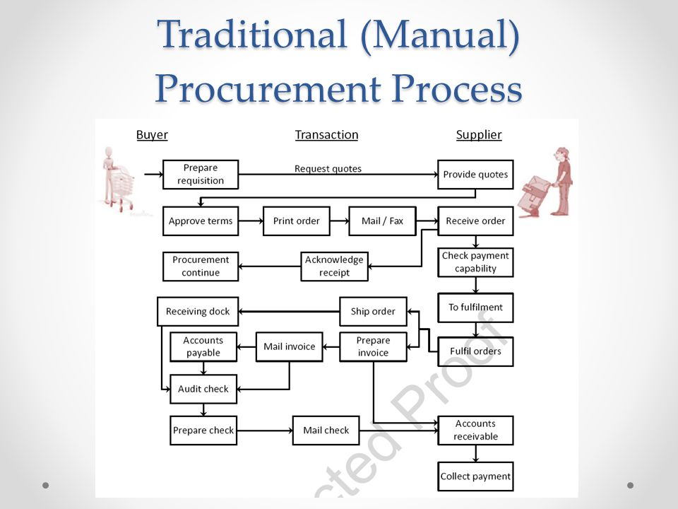 Traditional (Manual) Procurement Process