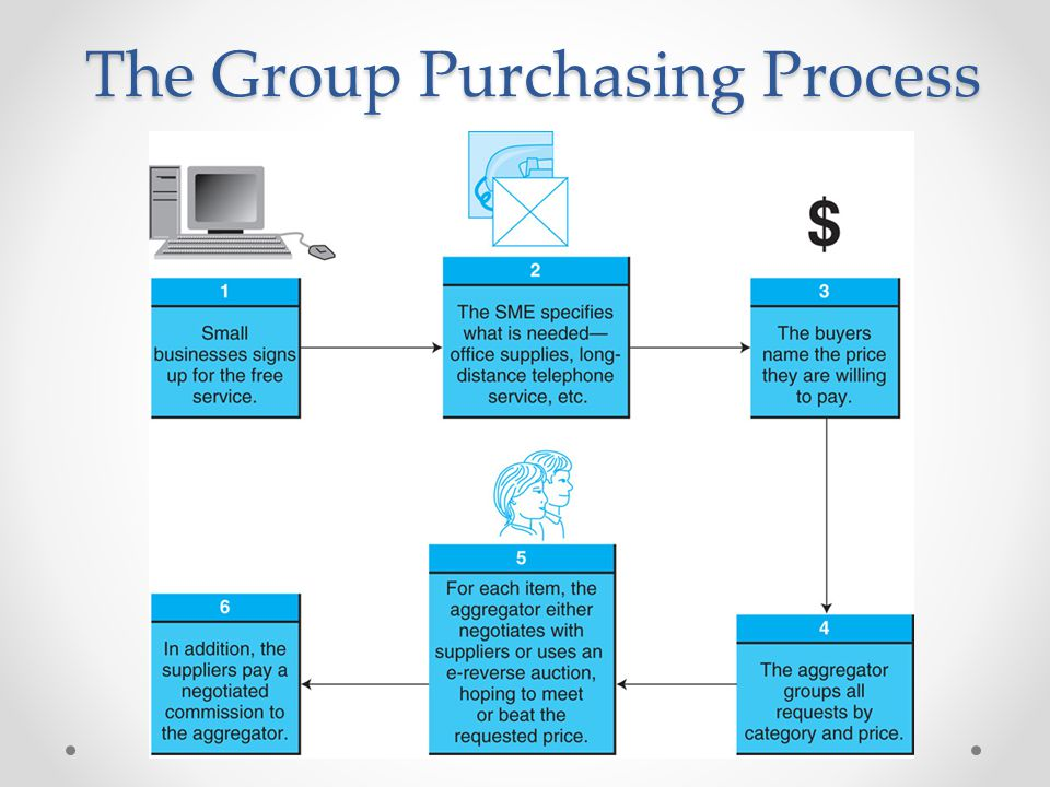 The Group Purchasing Process