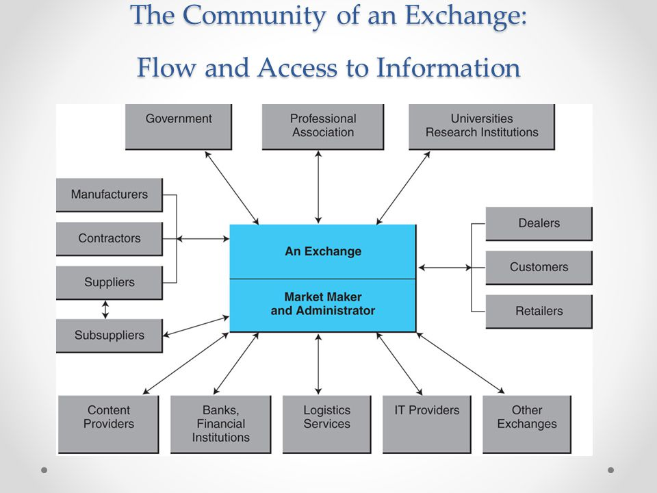 The Community of an Exchange: Flow and Access to Information
